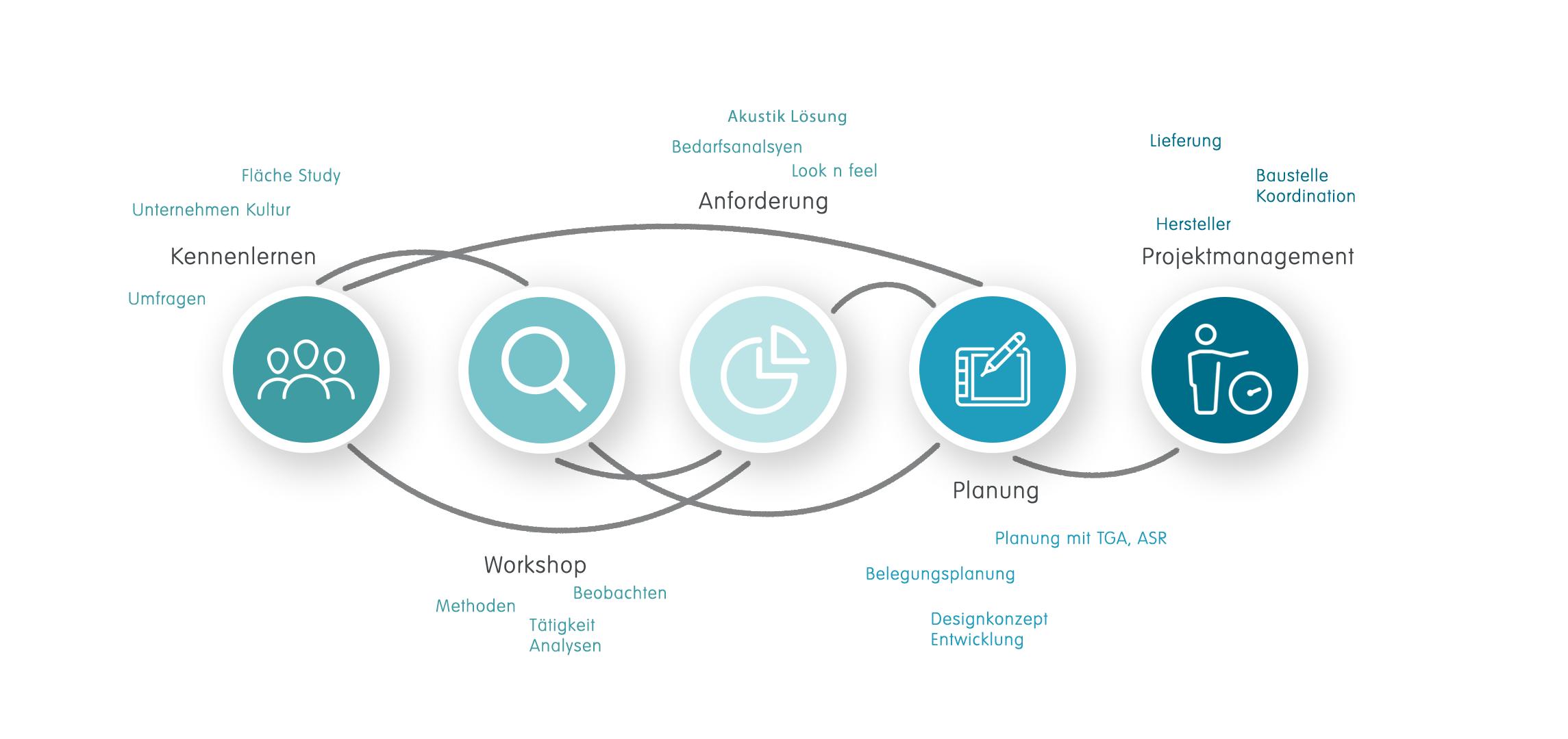 Büroplanung Konzept